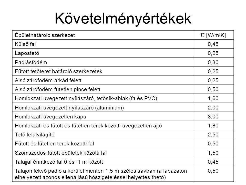 Követelményértékek Épülethatároló szerkezet U [W/m2K] Külső fal 0,45